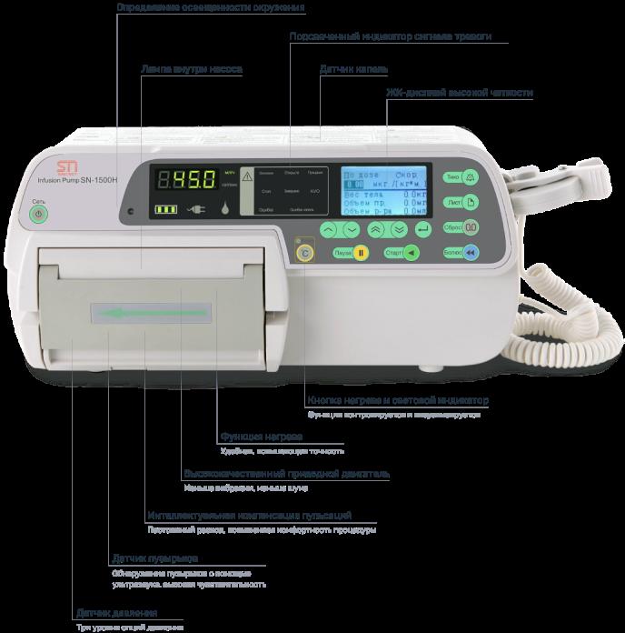 Инфографика инфузионного насоса Sino SN-1500H