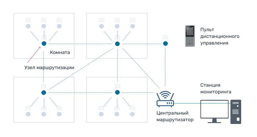 Схема работы инфузионной мониторинговой системы SN-M100