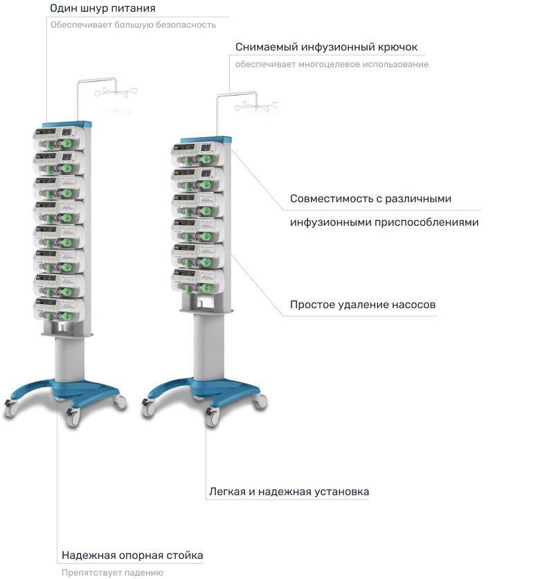 Инфографика инфузионной станции Sino SN-Unicare